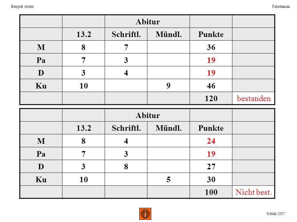 Abitur 13.2 Schriftl. Mündl. Punkte M 8 7 36 Pa 3 19 D 4 Ku 10 9 46