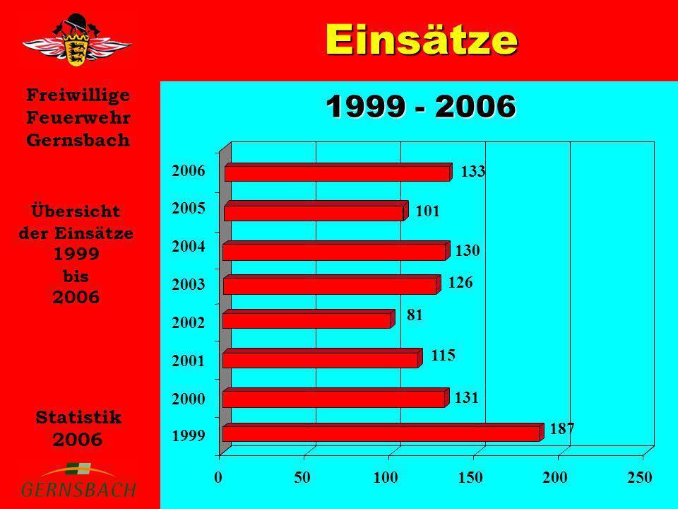 Einsätze 1999 - 2006 Übersicht der Einsätze 1999 bis 2006 2006 133
