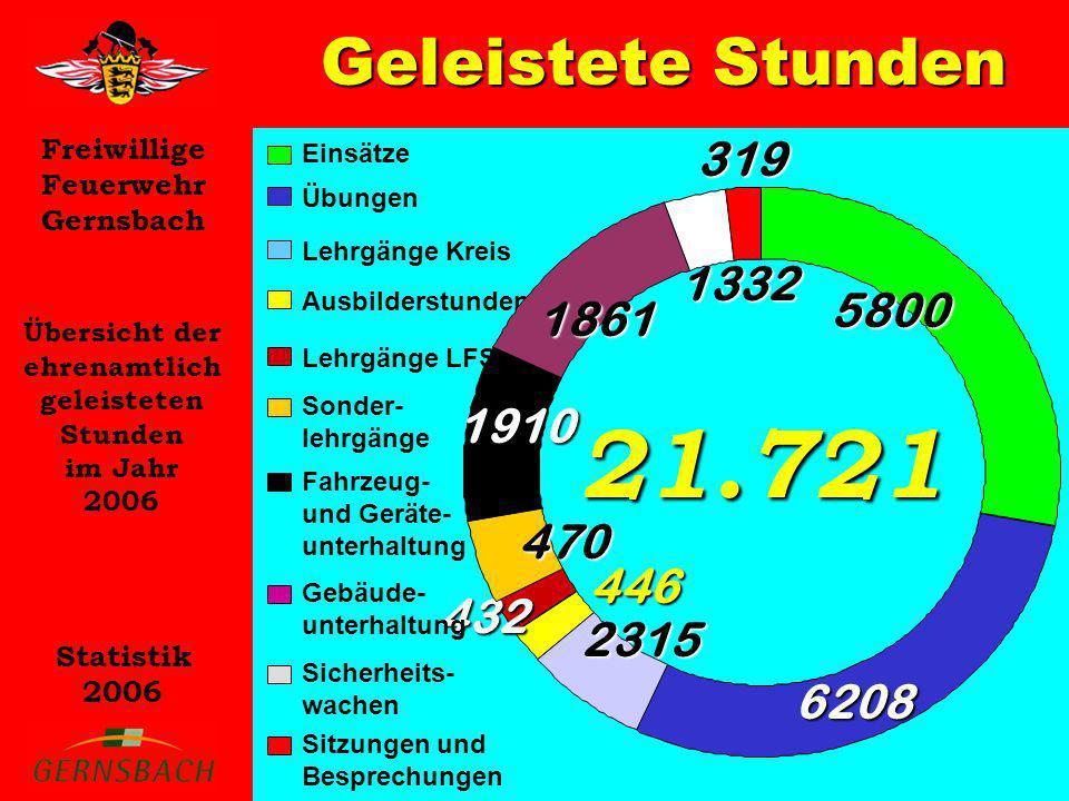 Geleistete Stunden 319. Einsätze. Übungen. Lehrgänge Kreis. 1332. 5800. Ausbilderstunden. 1861.