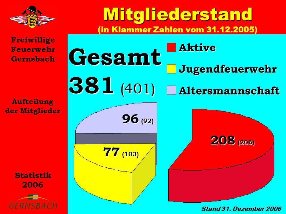 Mitgliederstand (in Klammer Zahlen vom 31.12.2005)