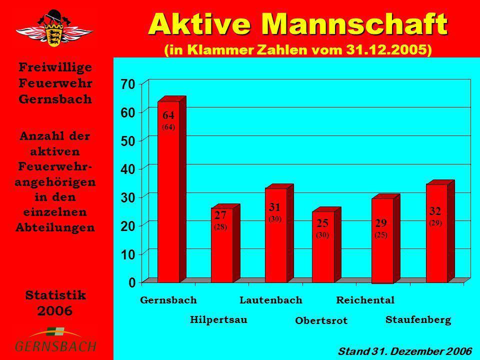 Aktive Mannschaft (in Klammer Zahlen vom 31.12.2005)