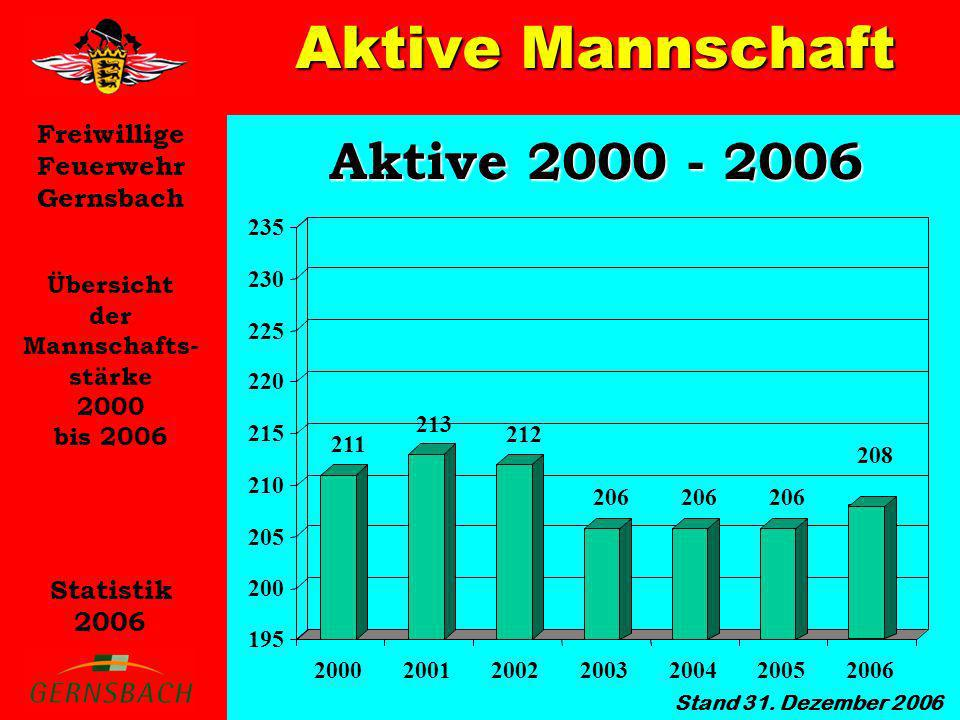 Aktive Mannschaft Aktive 2000 - 2006 Übersicht der Mannschafts- stärke