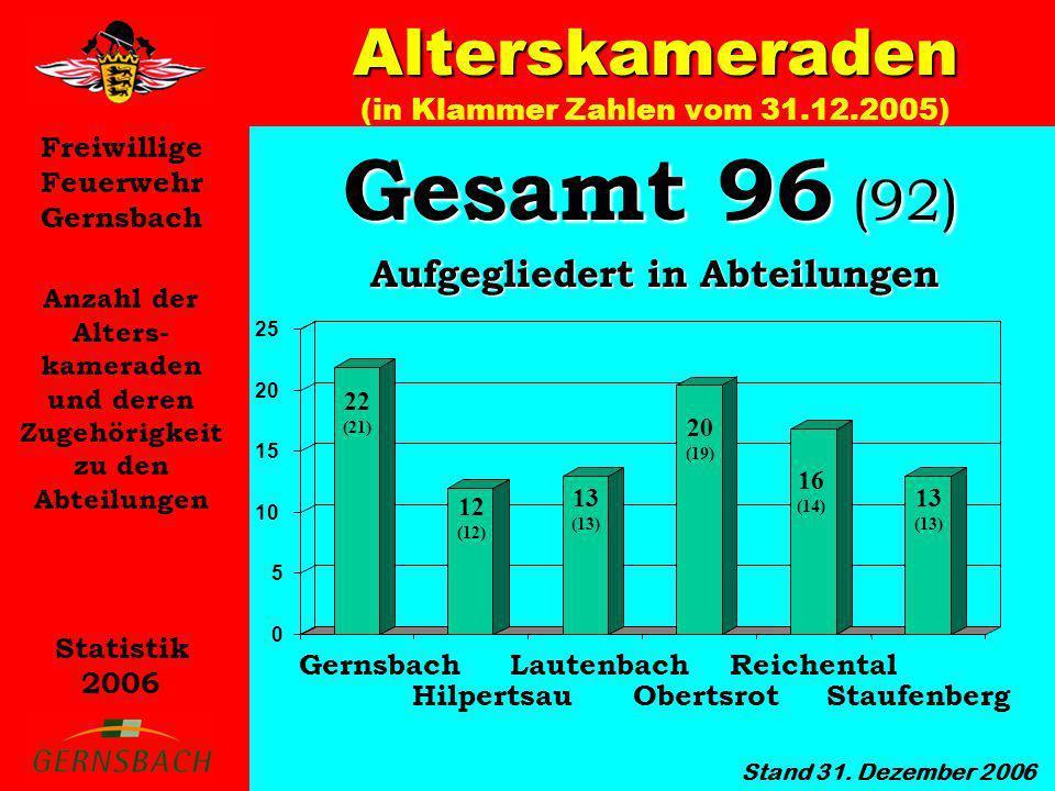 Alterskameraden (in Klammer Zahlen vom 31.12.2005)