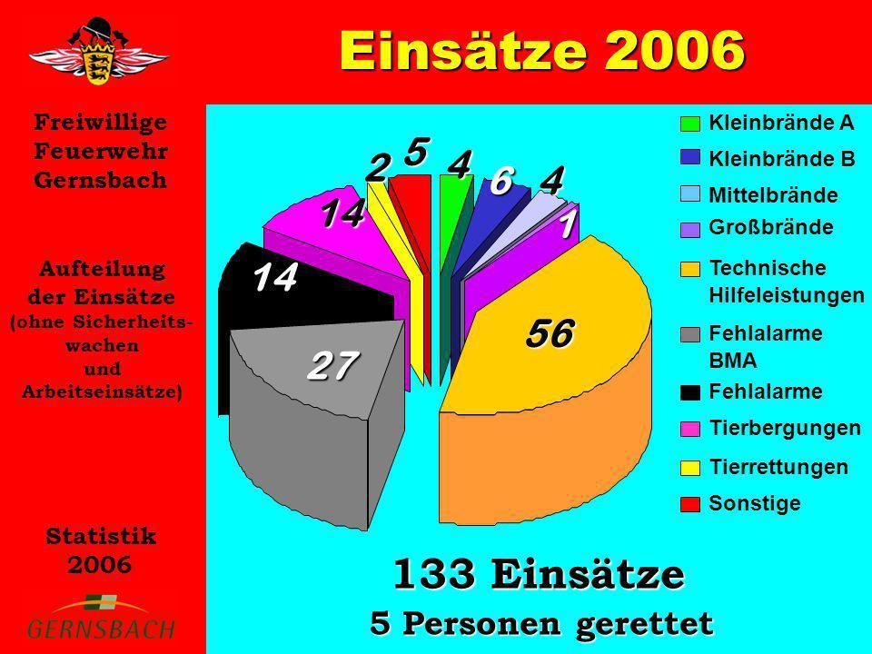 Einsätze 2006 133 Einsätze 5 4 2 6 1 14 56 27 5 Personen gerettet