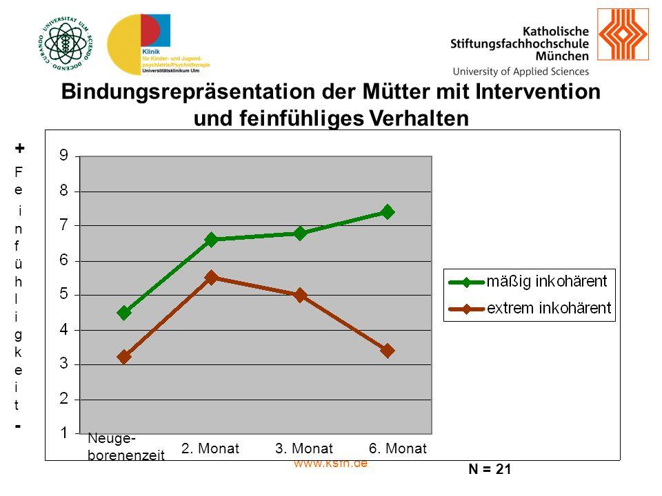 Bindungsrepräsentation der Mütter mit Intervention und feinfühliges Verhalten
