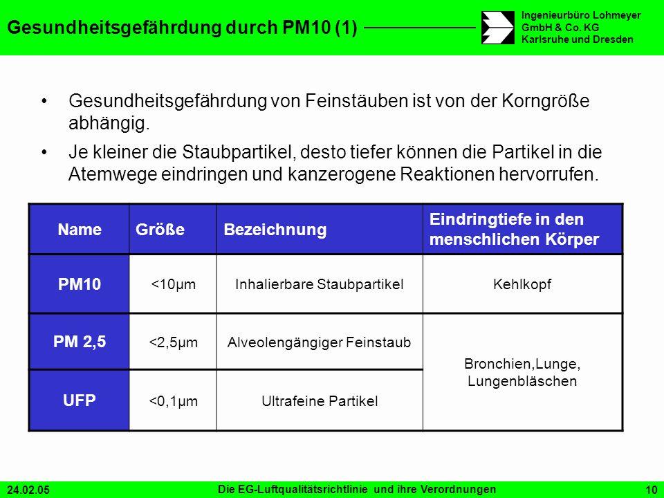 Gesundheitsgefährdung durch PM10 (1)