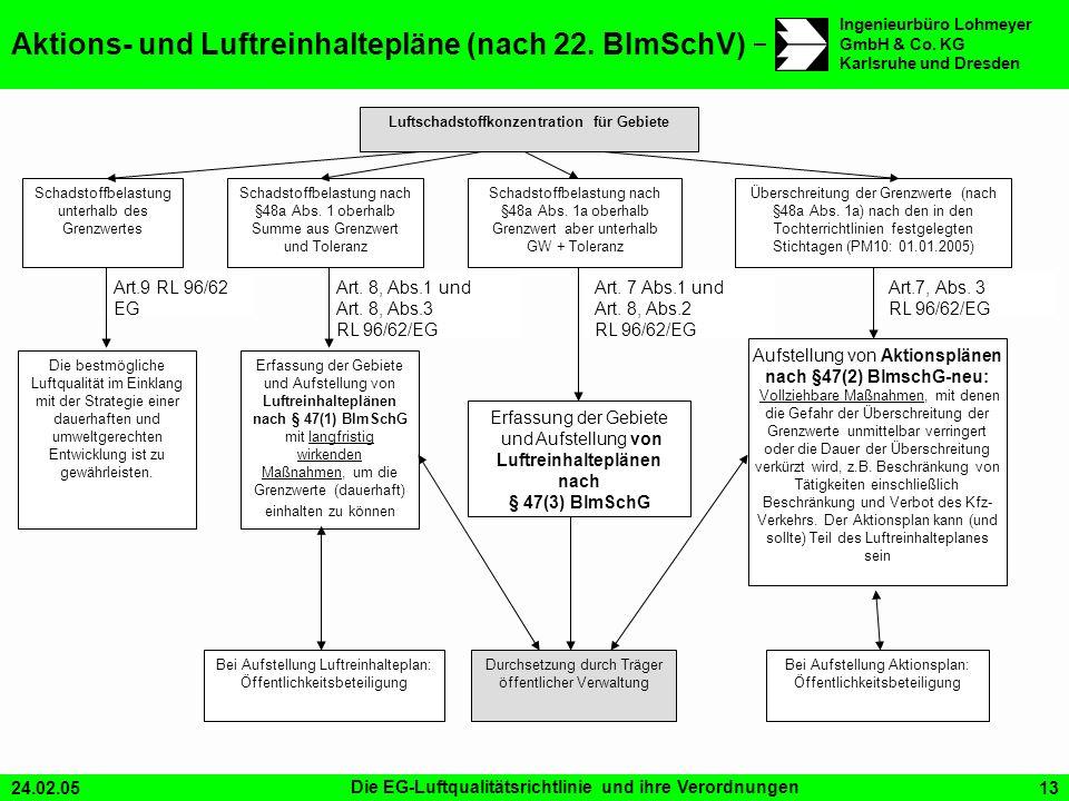 Aktions- und Luftreinhaltepläne (nach 22. BImSchV)