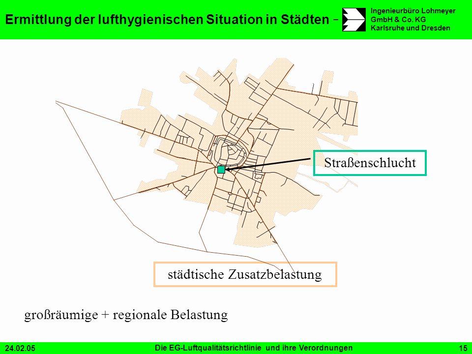Ermittlung der lufthygienischen Situation in Städten