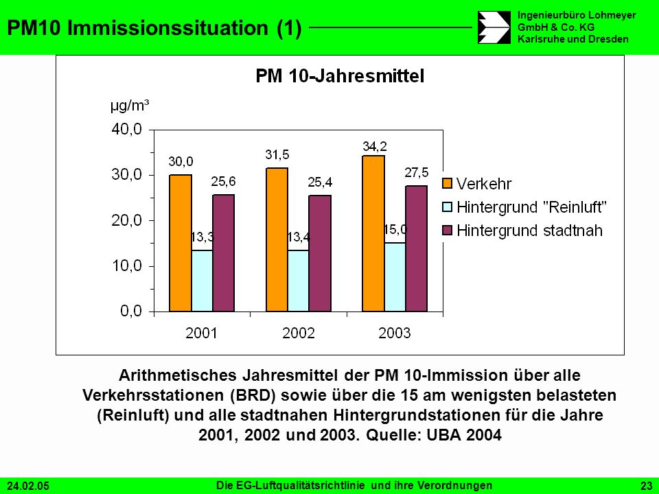 PM10 Immissionssituation (1)