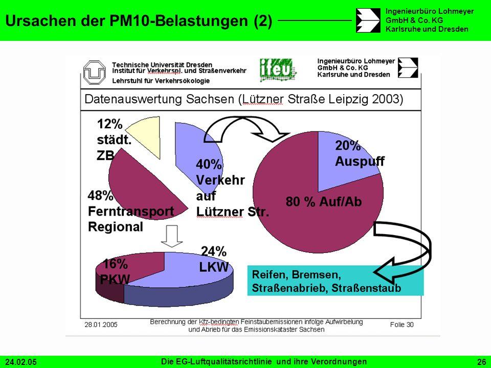 Ursachen der PM10-Belastungen (2)