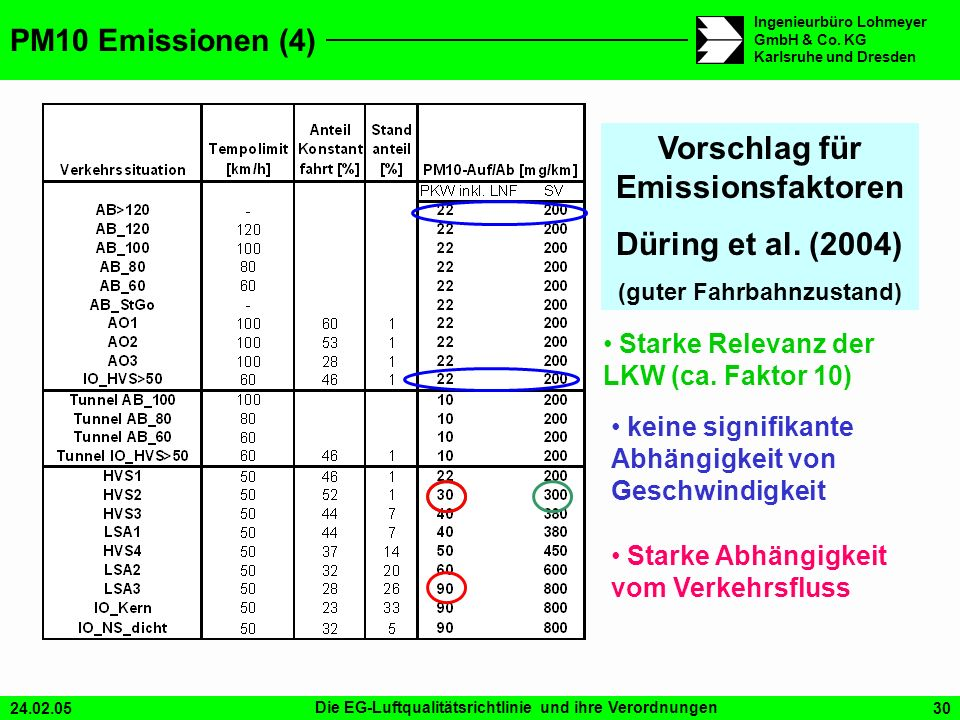 Vorschlag für Emissionsfaktoren (guter Fahrbahnzustand)