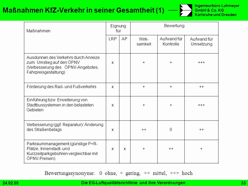Maßnahmen KfZ-Verkehr in seiner Gesamtheit (1)
