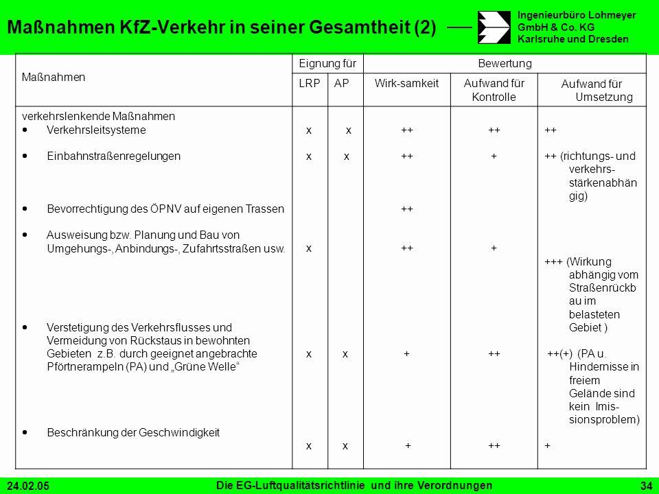 Maßnahmen KfZ-Verkehr in seiner Gesamtheit (2)