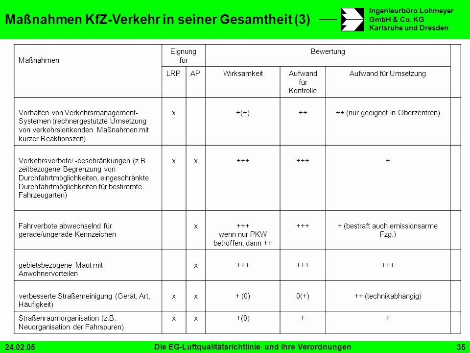 Maßnahmen KfZ-Verkehr in seiner Gesamtheit (3)