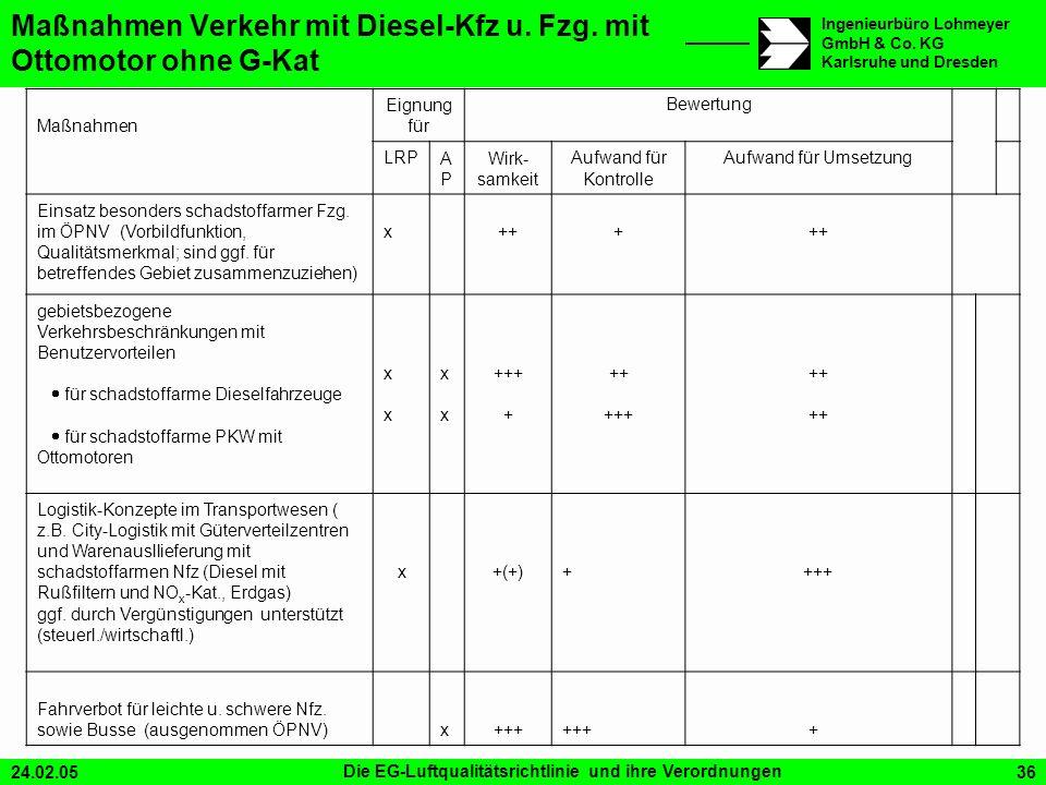 Maßnahmen Verkehr mit Diesel-Kfz u. Fzg. mit Ottomotor ohne G-Kat