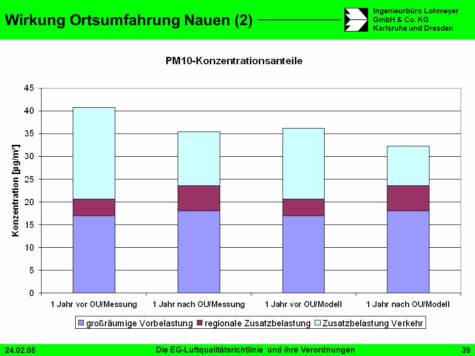 Wirkung Ortsumfahrung Nauen (2)