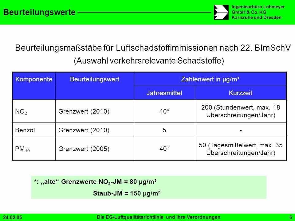 Beurteilungsmaßstäbe für Luftschadstoffimmissionen nach 22. BImSchV