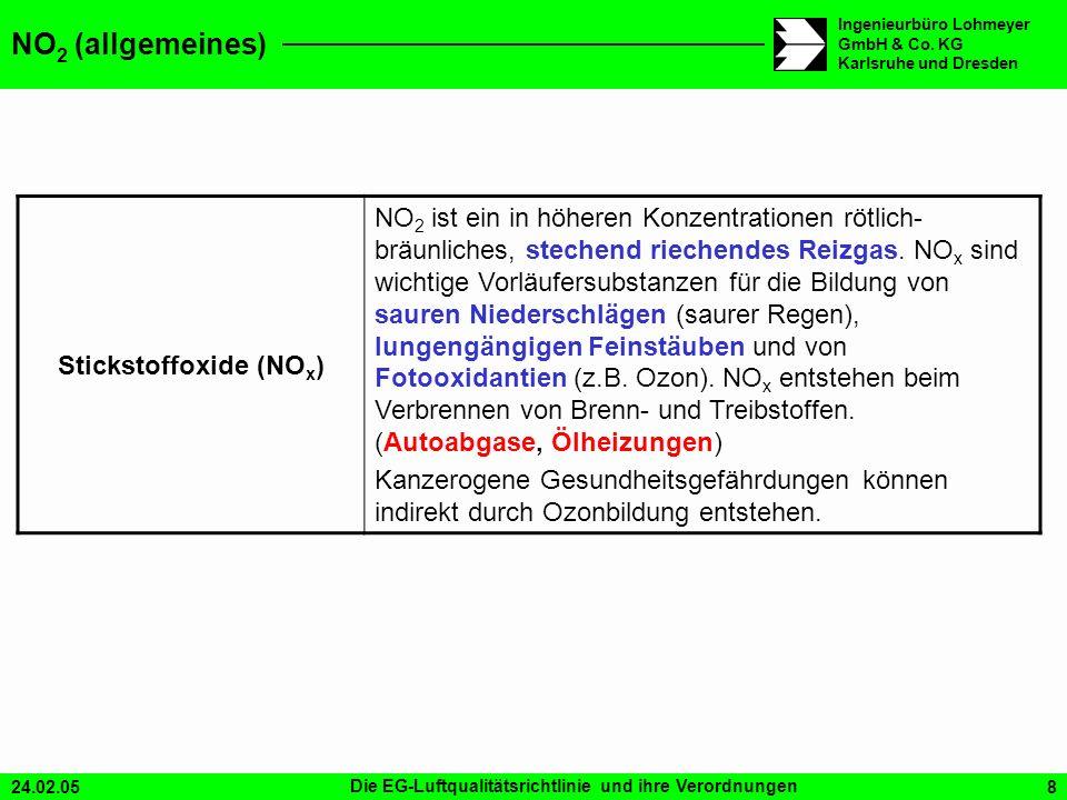 Stickstoffoxide (NOx)