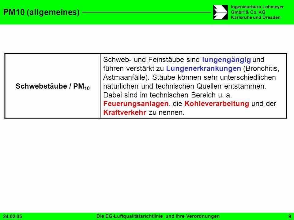 PM10 (allgemeines) Schwebstäube / PM10