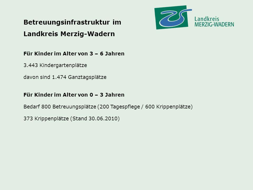 Betreuungsinfrastruktur im Landkreis Merzig-Wadern
