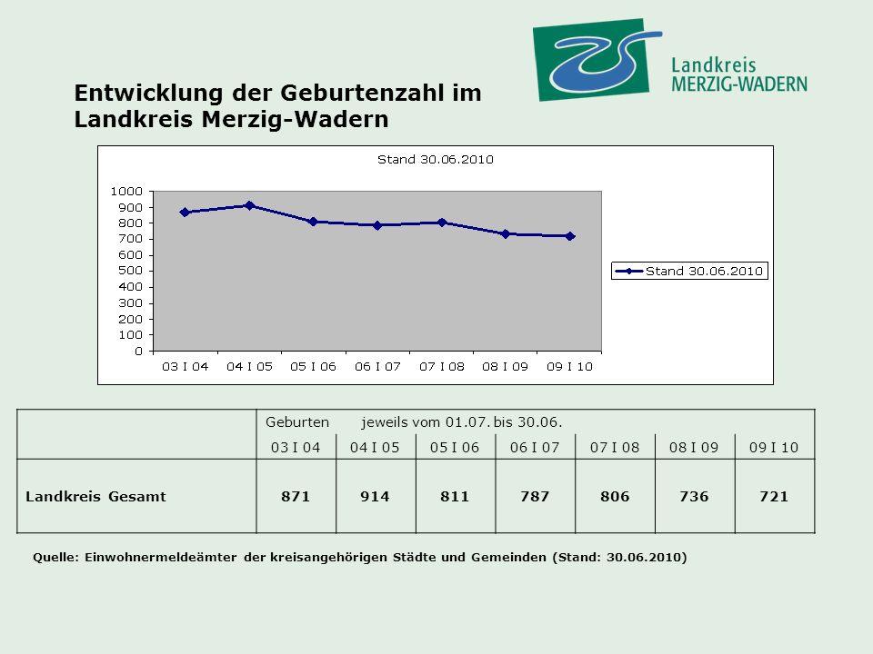 Entwicklung der Geburtenzahl im Landkreis Merzig-Wadern