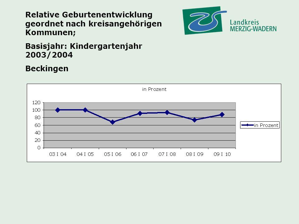 Relative Geburtenentwicklung geordnet nach kreisangehörigen Kommunen;
