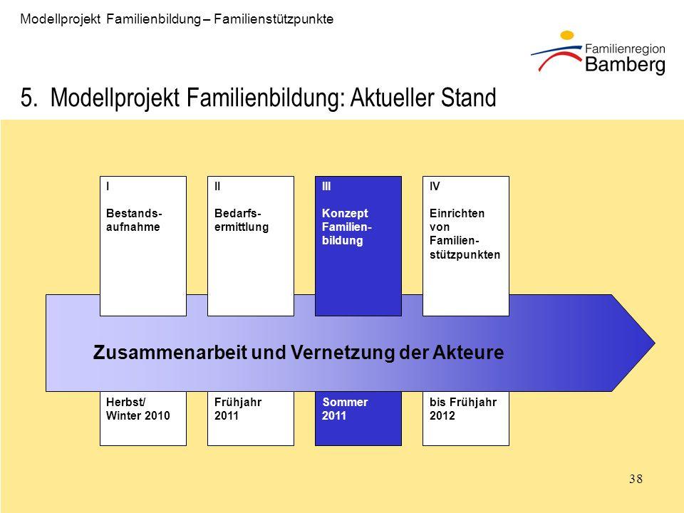 5. Modellprojekt Familienbildung: Aktueller Stand