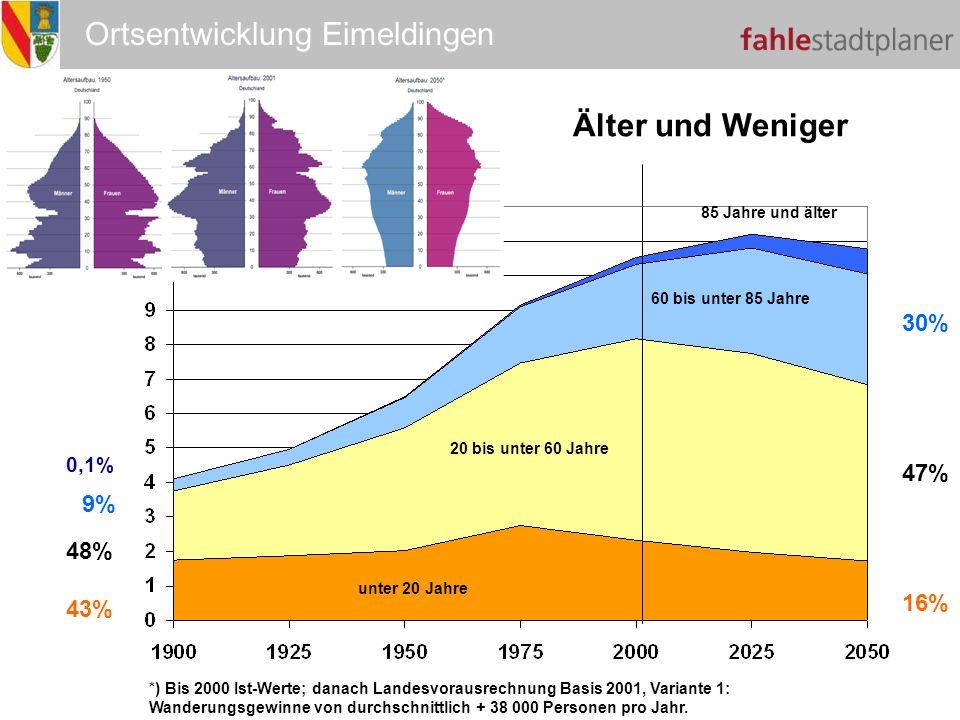 Älter und weniger Älter und Weniger 30% 47% 9% 48% 16% 43% 0,1%