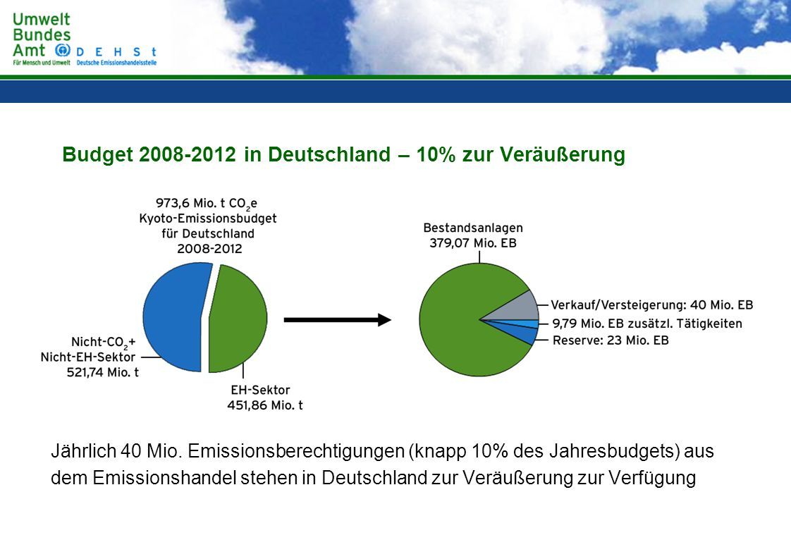 Budget 2008-2012 in Deutschland – 10% zur Veräußerung