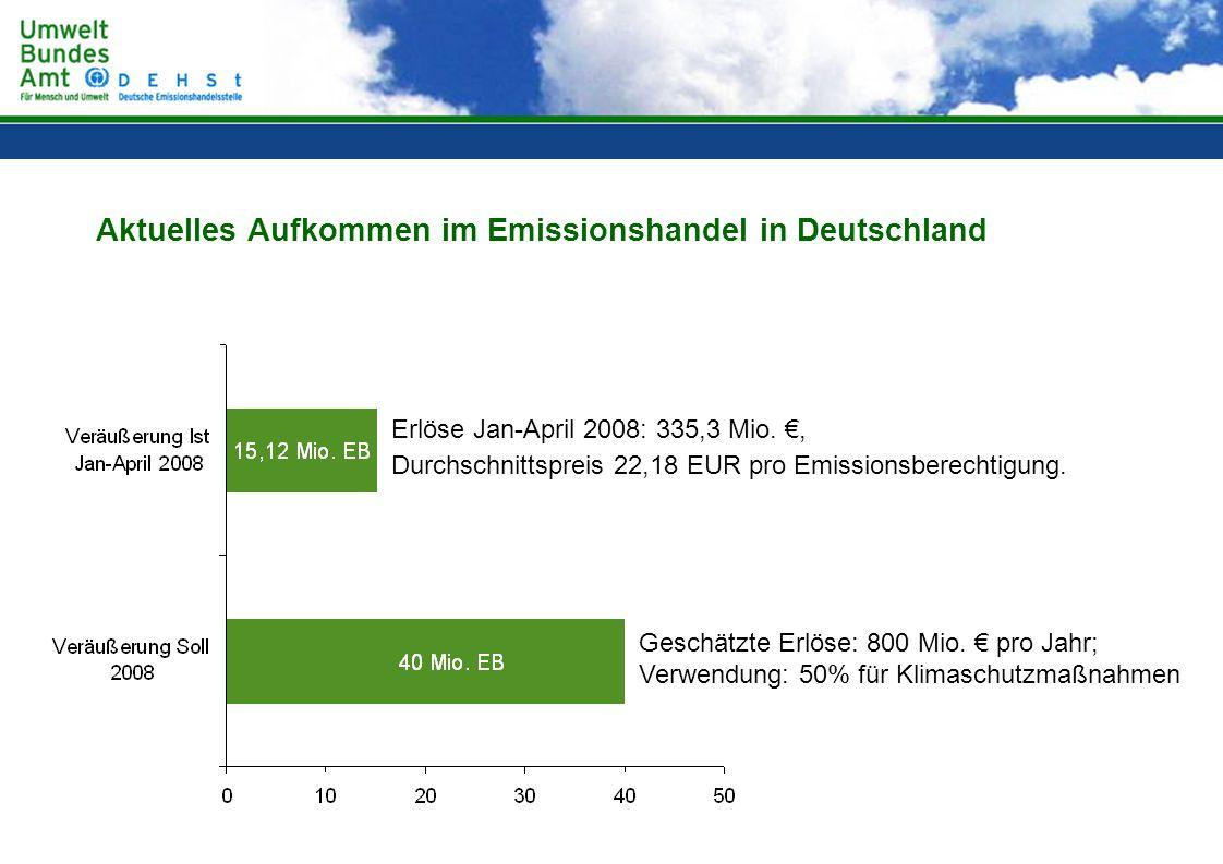 Aktuelles Aufkommen im Emissionshandel in Deutschland