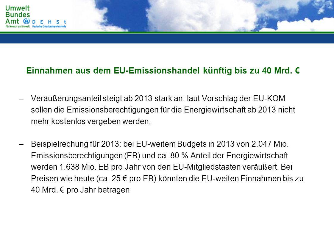Einnahmen aus dem EU-Emissionshandel künftig bis zu 40 Mrd. €