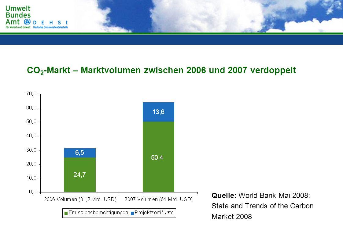 CO2-Markt – Marktvolumen zwischen 2006 und 2007 verdoppelt