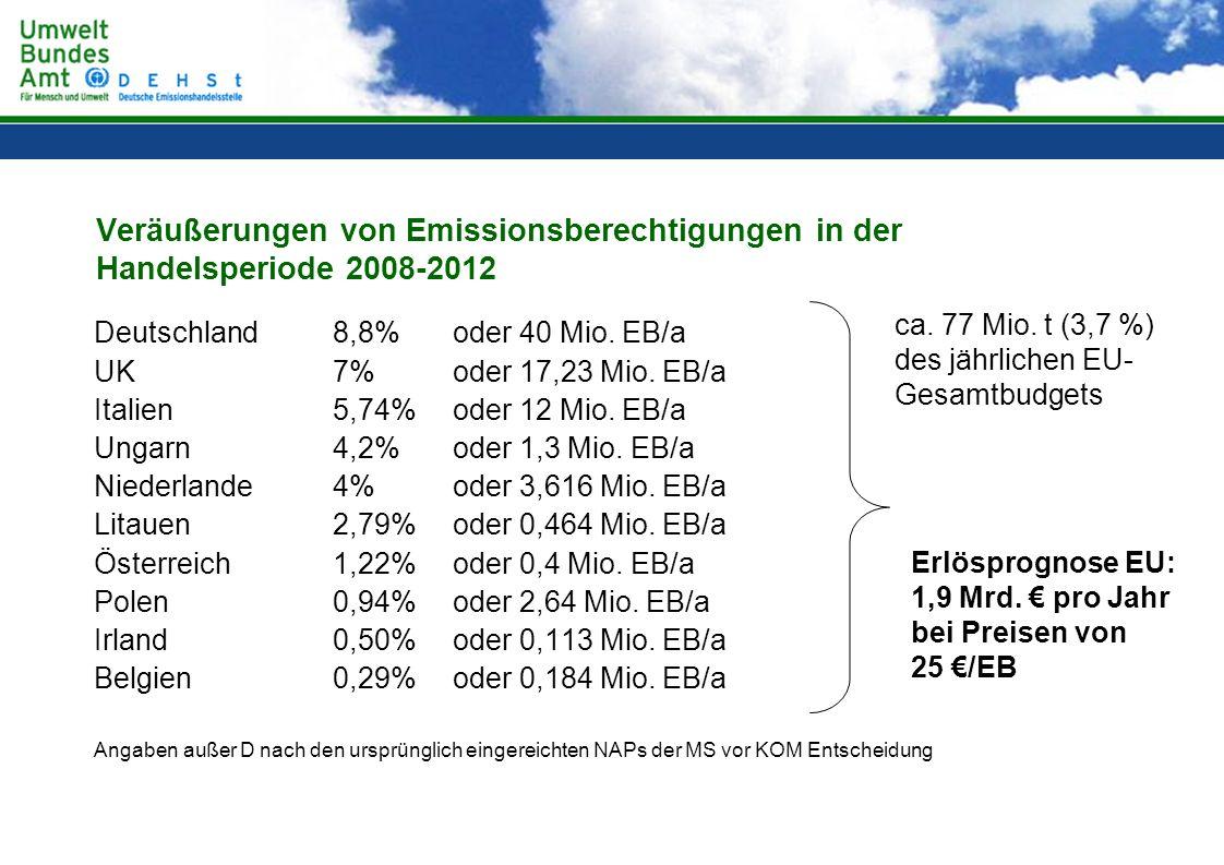 Veräußerungen von Emissionsberechtigungen in der Handelsperiode 2008-2012