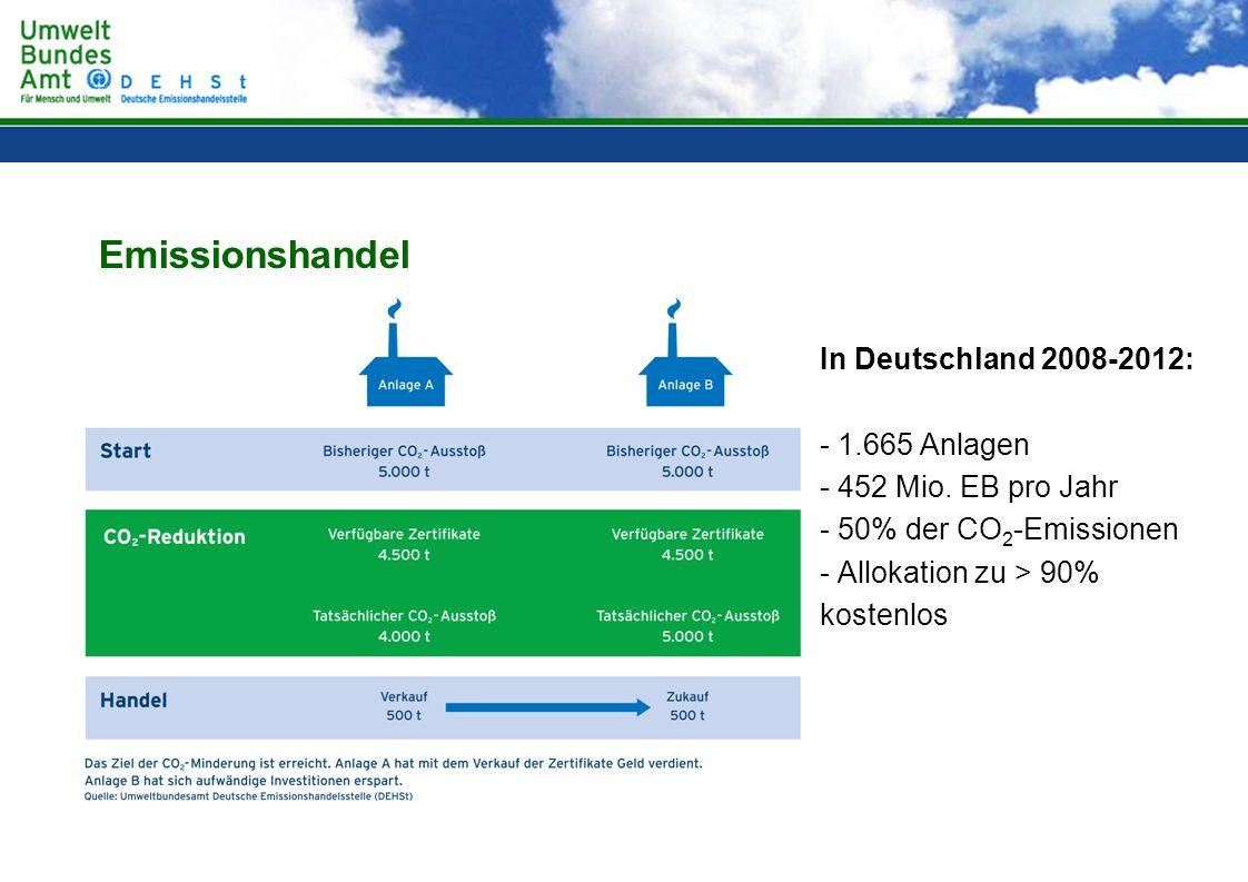 Emissionshandel In Deutschland 2008-2012: 1.665 Anlagen