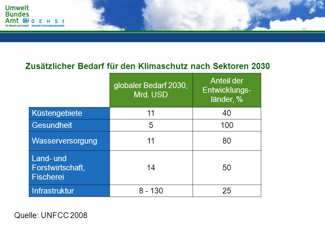 Zusätzlicher Bedarf für den Klimaschutz nach Sektoren 2030