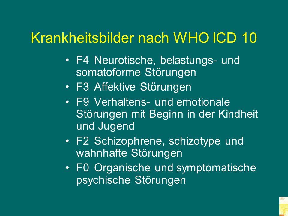 Krankheitsbilder nach WHO ICD 10