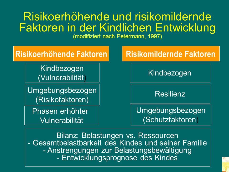 Risikoerhöhende Faktoren Risikomildernde Faktoren