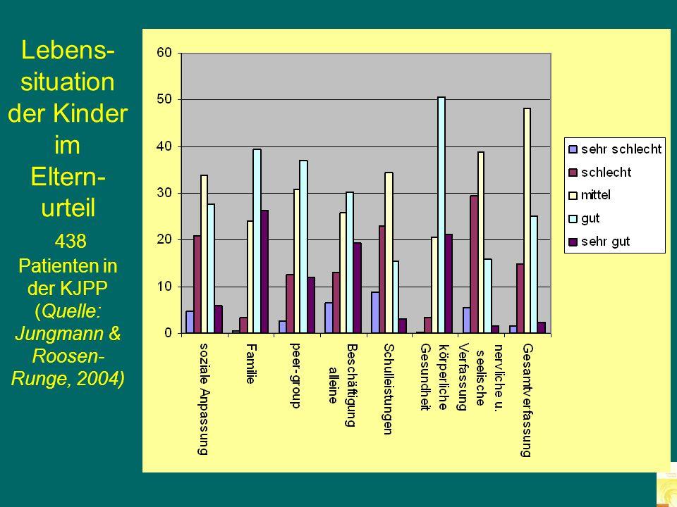 Lebens-situation der Kinder im Eltern-urteil 438 Patienten in der KJPP (Quelle: Jungmann & Roosen-Runge, 2004)