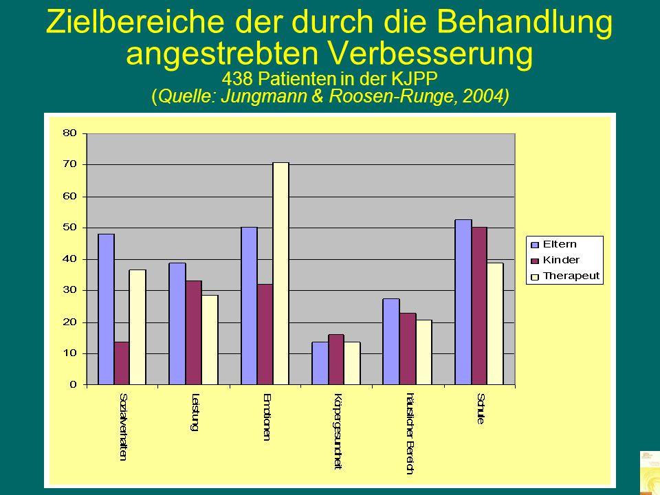 Zielbereiche der durch die Behandlung angestrebten Verbesserung 438 Patienten in der KJPP (Quelle: Jungmann & Roosen-Runge, 2004)