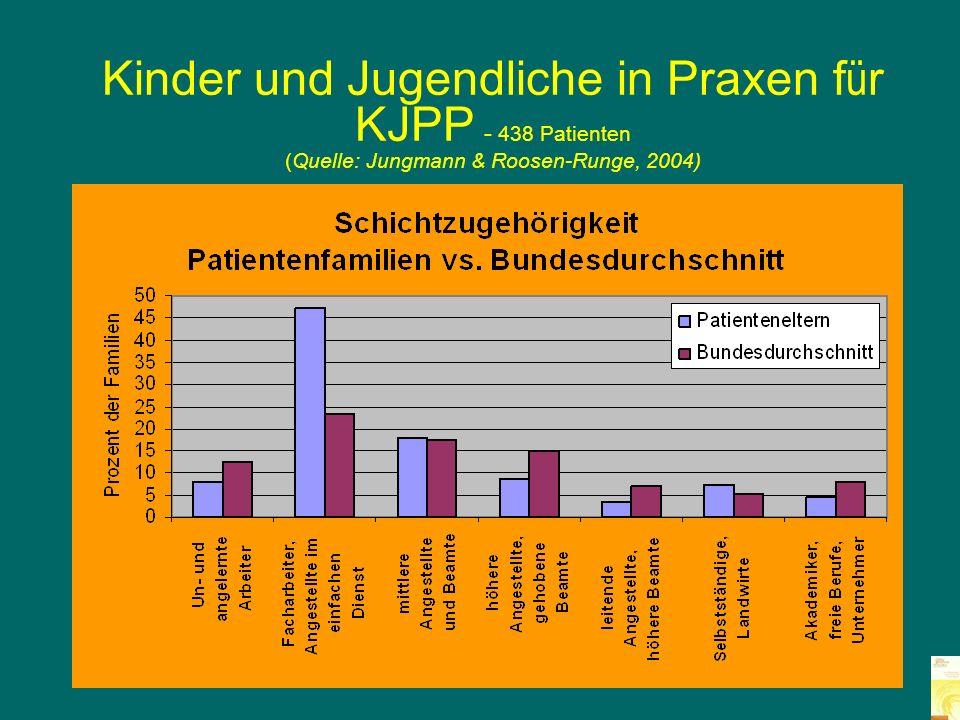 Kinder und Jugendliche in Praxen für KJPP - 438 Patienten (Quelle: Jungmann & Roosen-Runge, 2004)