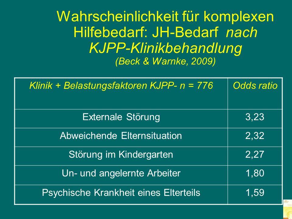 Wahrscheinlichkeit für komplexen Hilfebedarf: JH-Bedarf nach KJPP-Klinikbehandlung (Beck & Warnke, 2009)