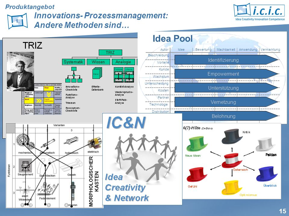 Produktangebot Innovations- Prozessmanagement: Andere Methoden sind…