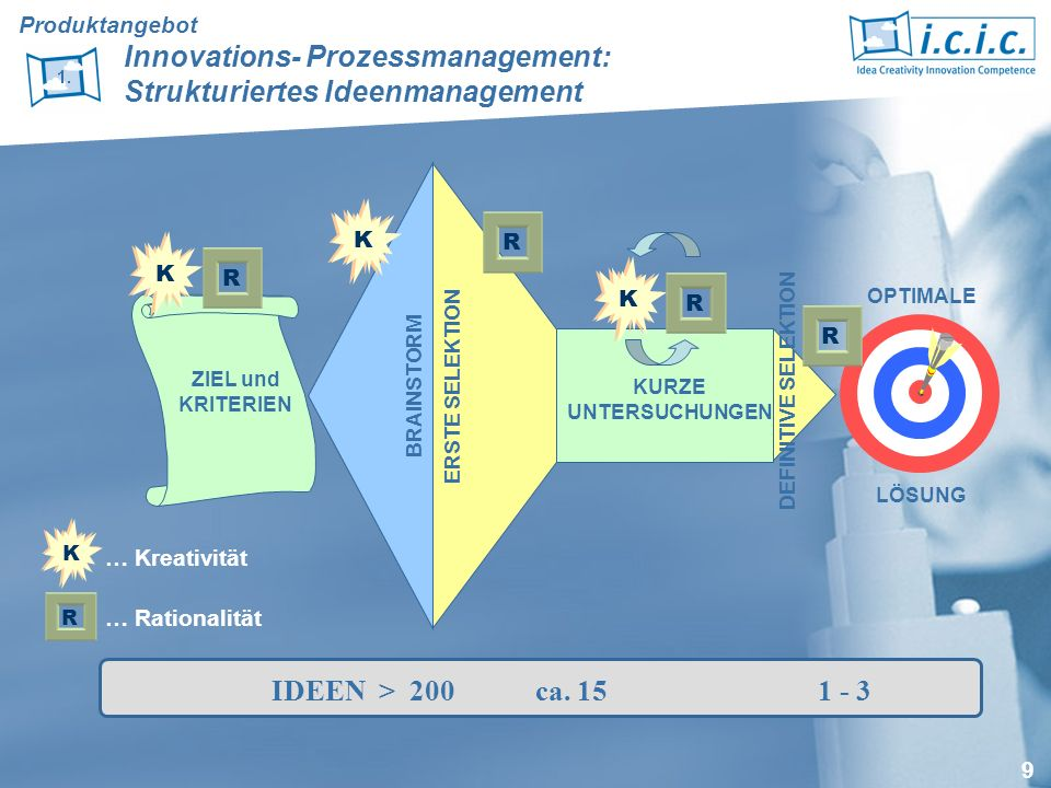 Produktangebot. Innovations- Prozessmanagement: