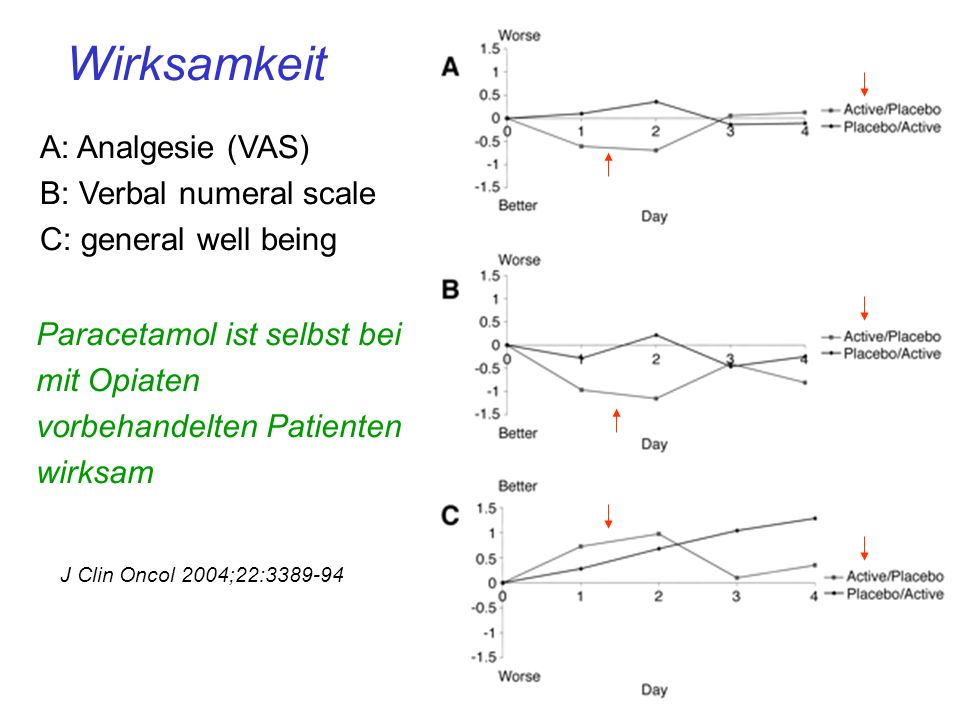 Wirksamkeit A: Analgesie (VAS) B: Verbal numeral scale