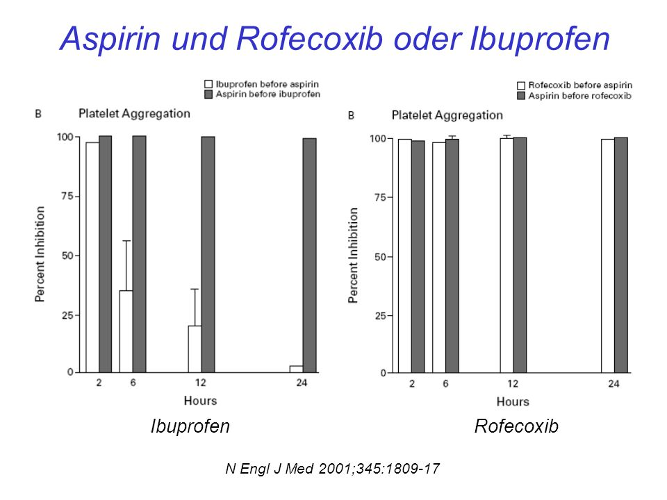 Aspirin und Rofecoxib oder Ibuprofen
