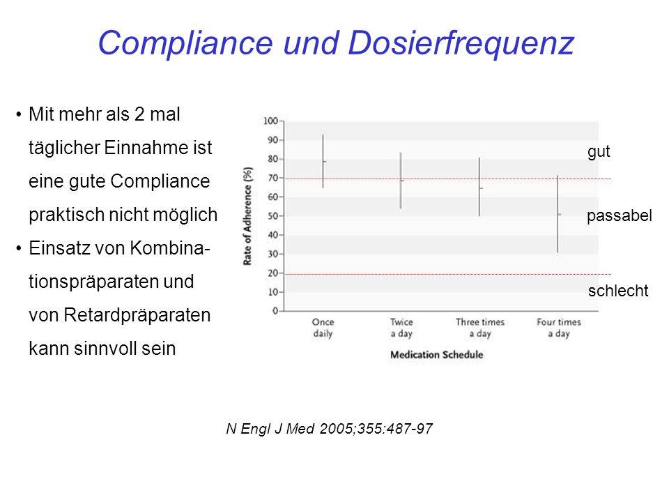 Compliance und Dosierfrequenz
