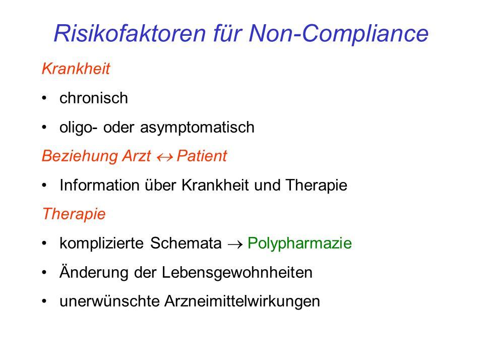 Risikofaktoren für Non-Compliance