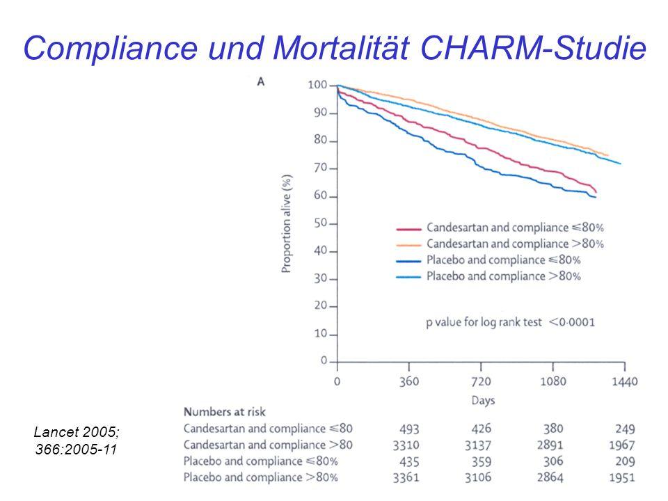 Compliance und Mortalität CHARM-Studie