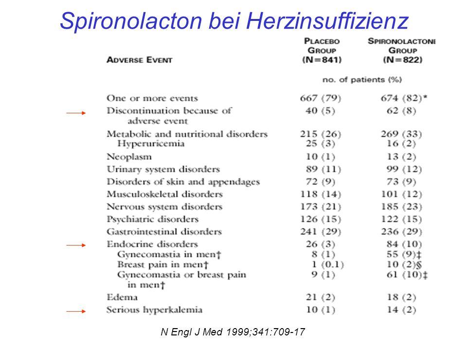 Spironolacton bei Herzinsuffizienz