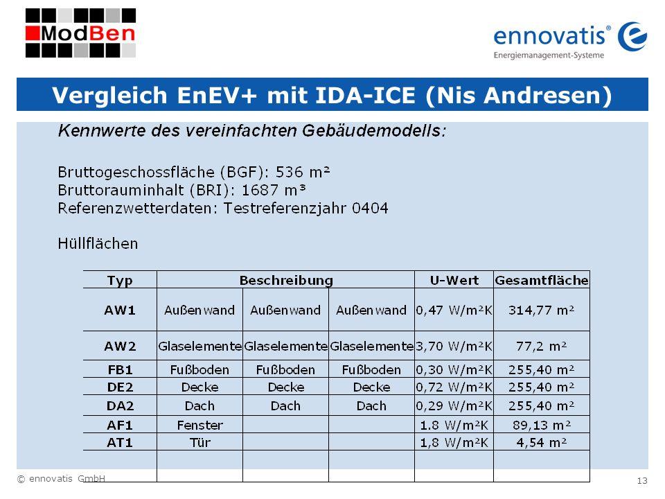 Vergleich EnEV+ mit IDA-ICE (Nis Andresen)